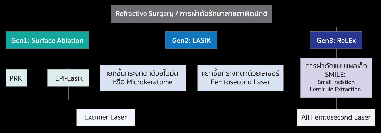 Generation LASIK Chart
